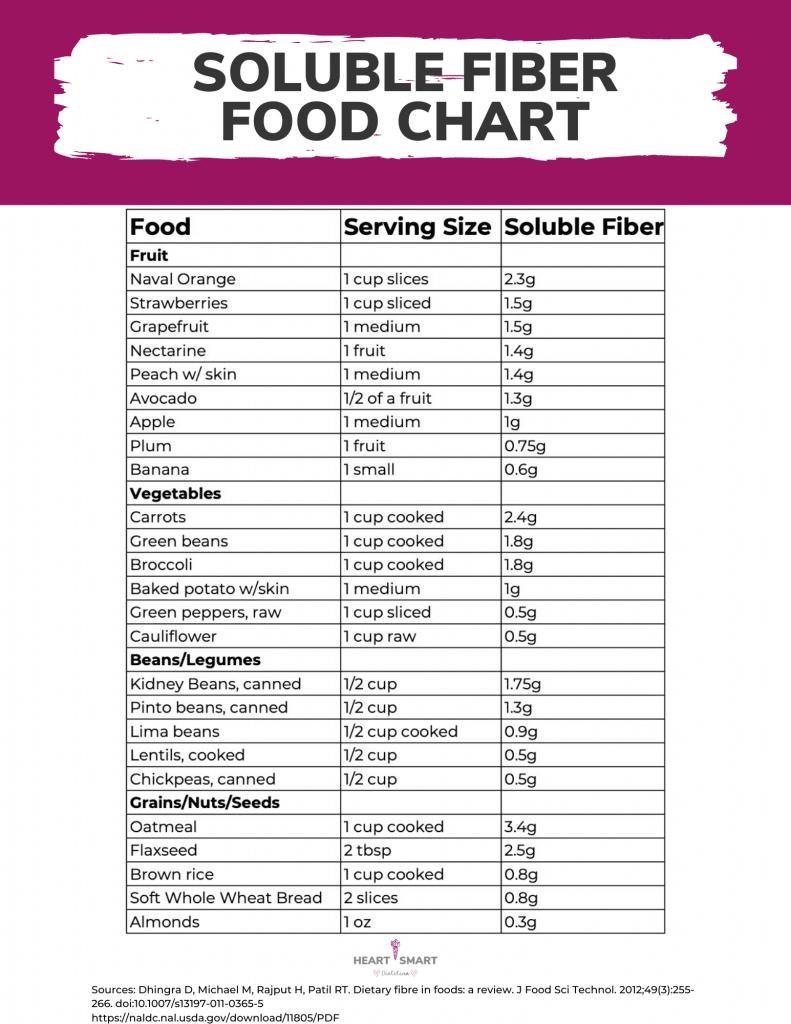 Soluble Fiber Food Chary Printable